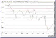 WINDEAL Pre-written rates scenario